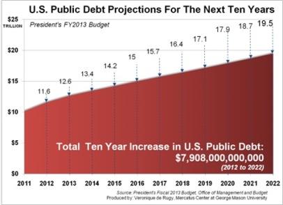 Obama 2013 Budget Debt Projection