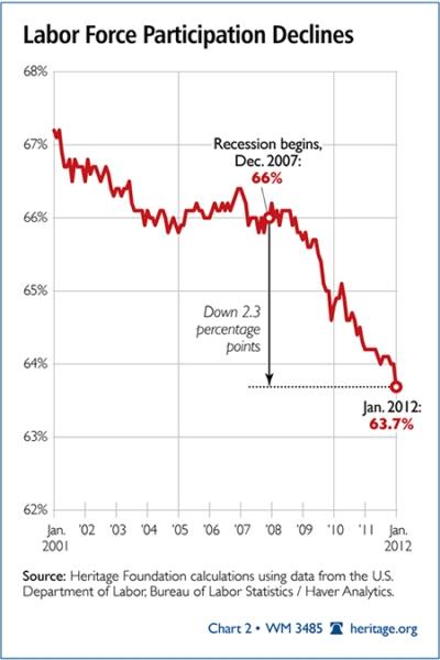 US Labor Force Participation down 4.9 million people