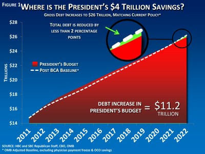 Debt Increase in President's Budget