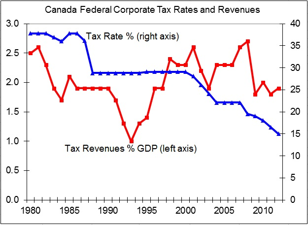 Welcome to the Canada Taxxxx calculator