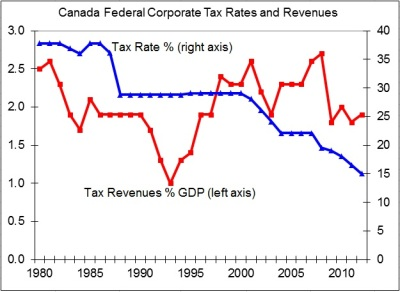 Canada: Corporate tax cuts, not stimulus spending