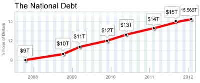 Obama added 5 trillion dollars to the debt since he took office