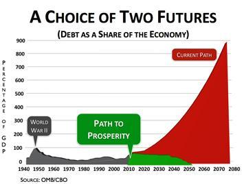 Paul Ryan's 2013: The Path to Prosperity