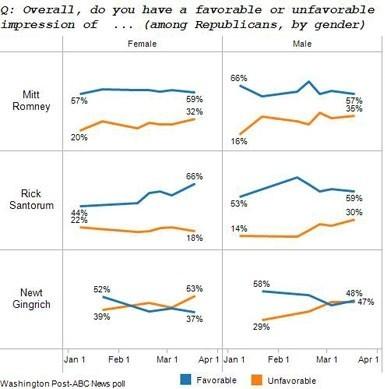 Republican women support Rick Santorum
