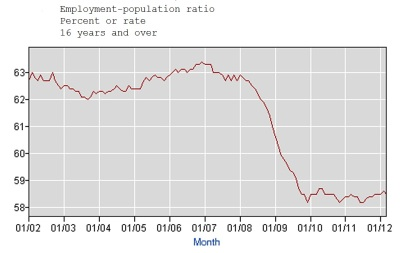Employment to population ratio down 4.5% since Democrats took the House and Senate in January 2007