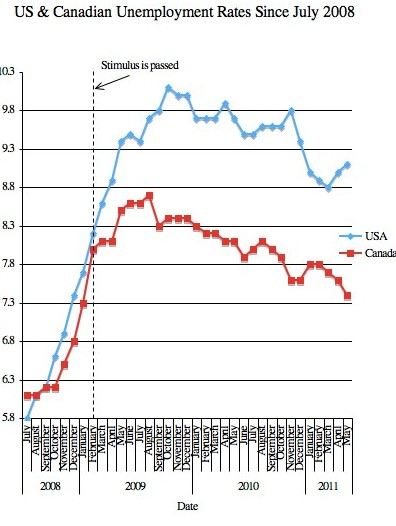 Canada and US unemployment rates