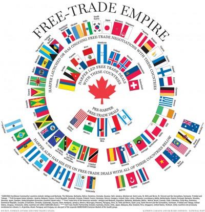 Canada: Free Trade Empire