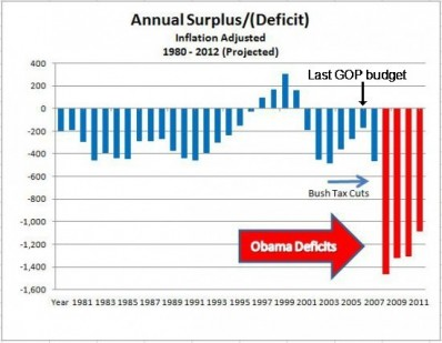 Barack Obama Budget Deficits