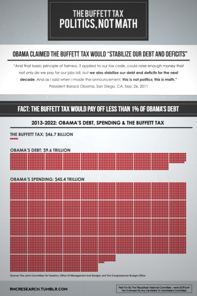 The Buffett Tax (click for larger image)