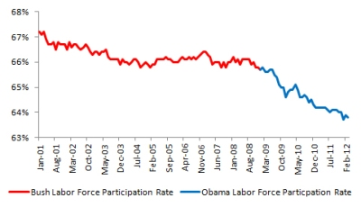 Labor Force Participation 2012 (click for larger image)