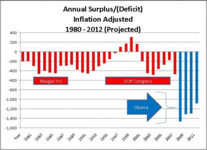 Barack Obama: Budget Deficits
