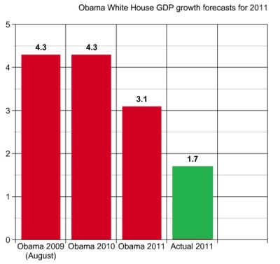 Obama's broken promises of GDP growth in 2011