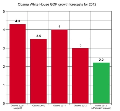 Obama's broken promises of GDP growth in 2012