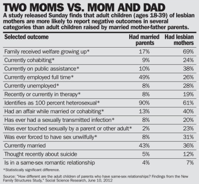 Straight vs. lesbian parenting (click for larger image)