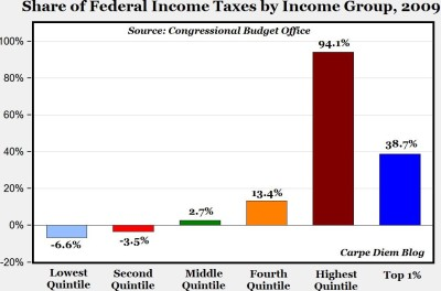 The top 20% paid 94.1% of all income taxes in 2009
