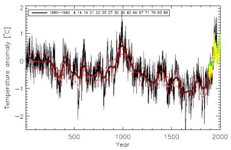 Temperatures were higher 1000 years ago