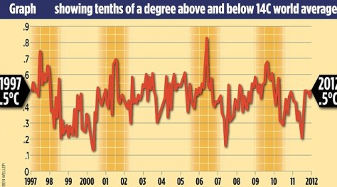 Newest climate data: no change in temperatures since 1997