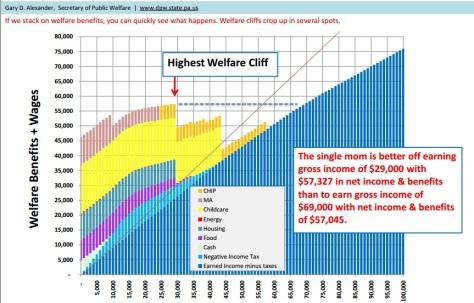 Socialism subsidizes single motherhood by choice