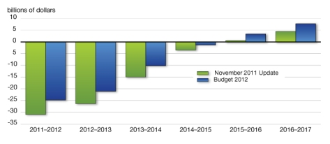 Canada Federal Budget Deficit / Surplus 2012