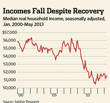 Median Household Income Under Obama