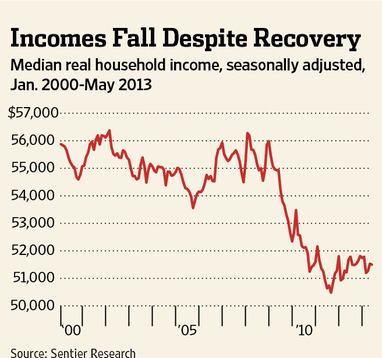 Median Household Income Under Obama