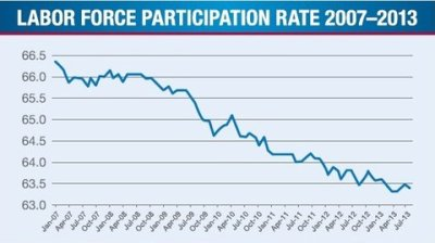 Labor Force Participation Rate from 2007 (Pelosi/Reid) to 2013