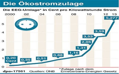 Surcharge paid by German households and SMEs