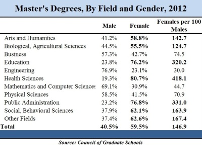 Women now earning majority of graduate degrees