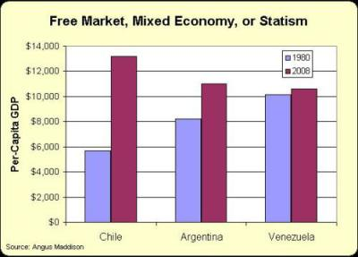 Comparing Chile to Argentina and Venezuela