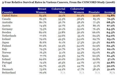 Health care outcomes