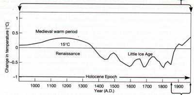 Global temperature (Source: USC.edu)