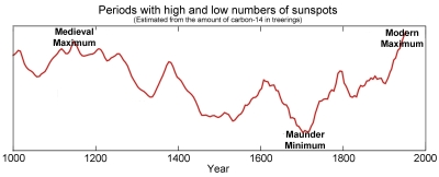 Graph of solar events (Source: GSU.edu)