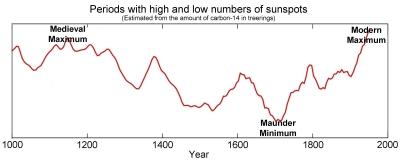 Graph of solar events (Source: GSU.edu)
