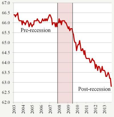 Labor Force Participation down to 62.8%
