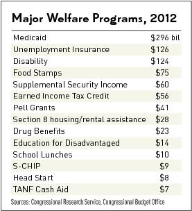 Major welfare programs as of 2012