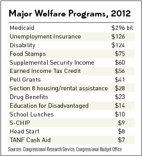 Major welfare programs as of 2012