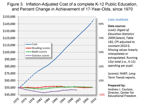 Education spending has tripled since 1970
