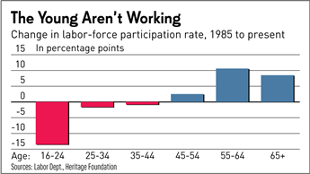 Youth labor force participation