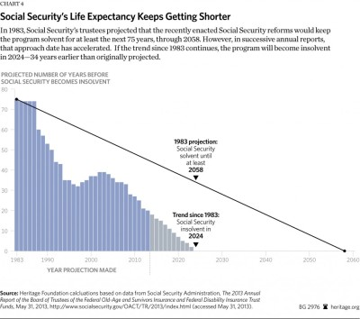 Social Security insolvent in 2024