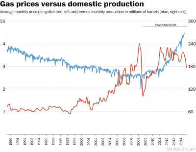 Gas prices vs domestic oil production