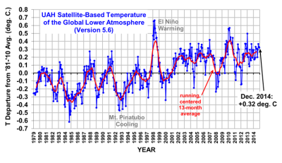 UAH Global Temperature up to 2014