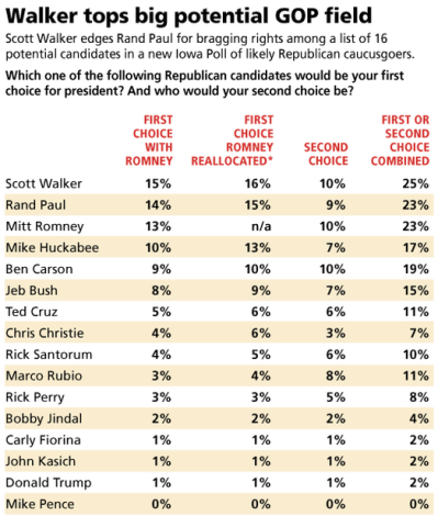 GOP primary Iowa poll from 2/1/15