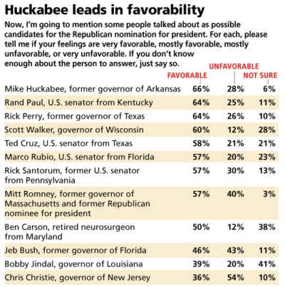 GOP primary Favorability