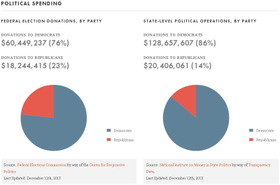 Political spending by the NEA in 2013