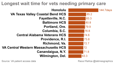 VA health care wait times