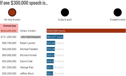 $300,000 an hour for a speech