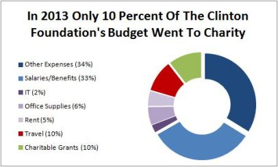 Only 10% of their income goes to charity