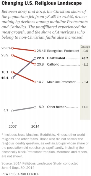 Changes in religious affiliation