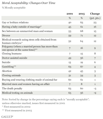 Gallup: changing opinions on moral values