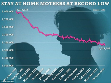 Stay-at-home mothers at a record low in the UK